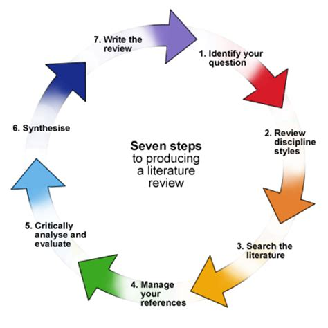 Diagram of a book report